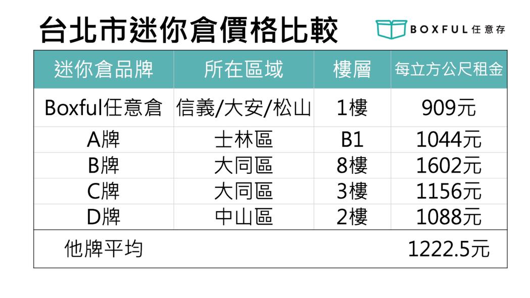 台北市迷你倉價格比較表。 BOXFUL /提供