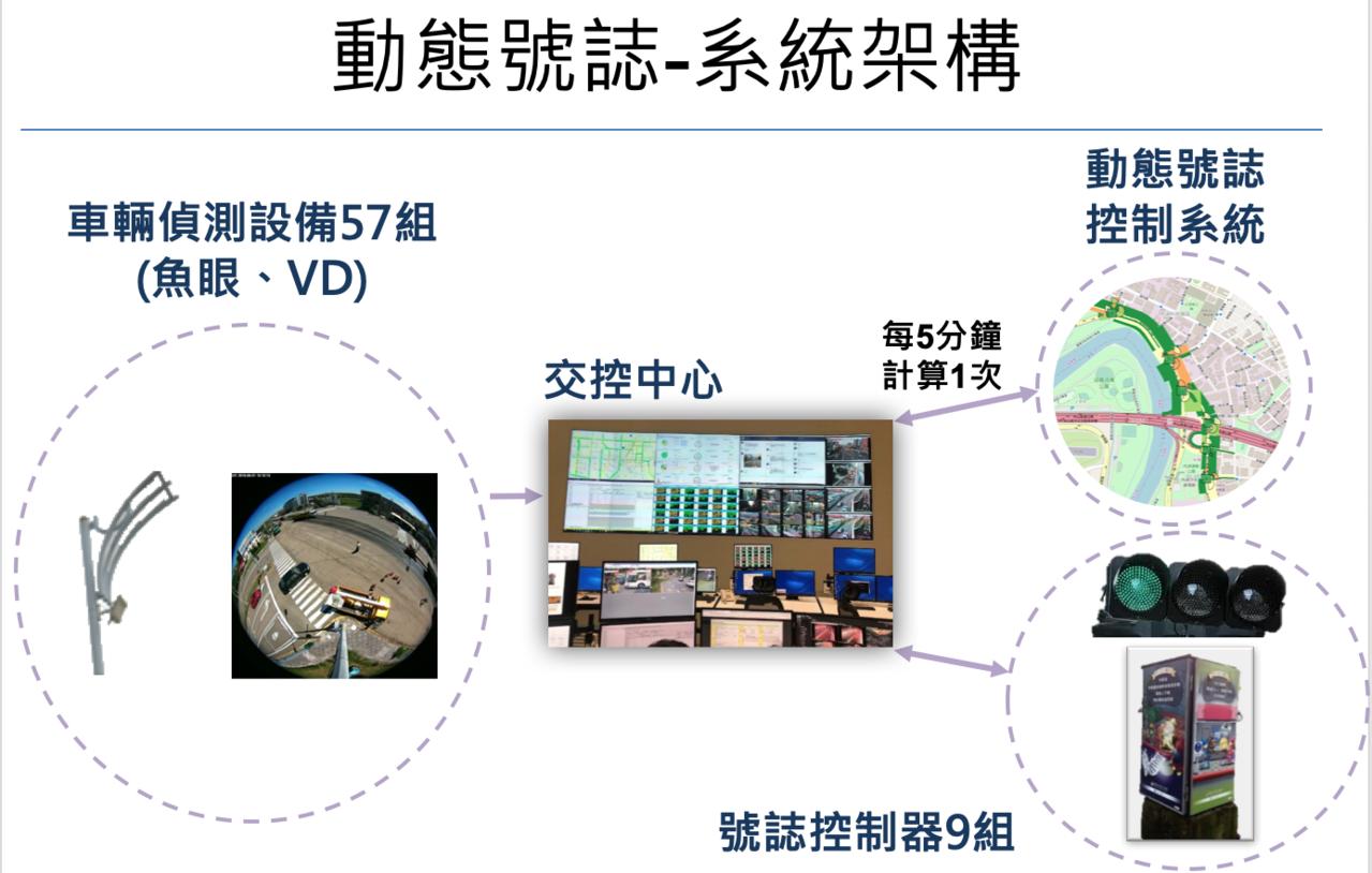 動態號誌系統,先由車輛偵測器收集路段即時車流,再由系統自動分析車流資料,每5分鐘...