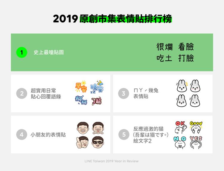 2019原創市集表情貼排行榜,前兩名以文字貼圖為主。圖/LINE提供