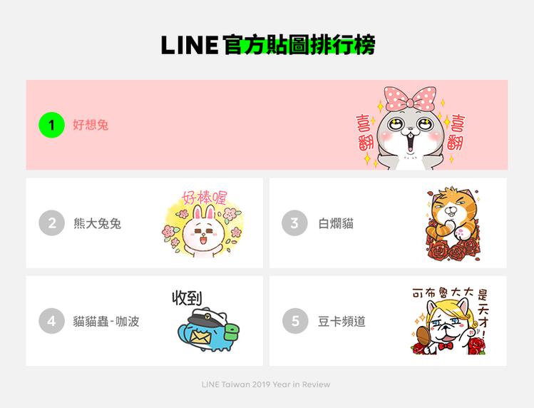 2019 LINE官方貼圖排行榜,冠軍由「好想兔」蟬聯。圖/LINE提供