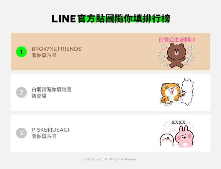 LINE官方貼圖隨你填排行榜,熊大兔兔奪榜首。圖/LINE提供