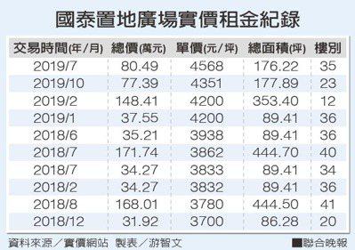 國泰置地廣場實價租金紀錄 資料來源/實價網站 製表/游智文