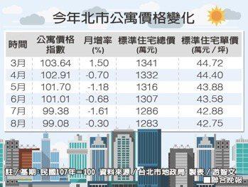今年北市公寓價格變化。 製表/游智文