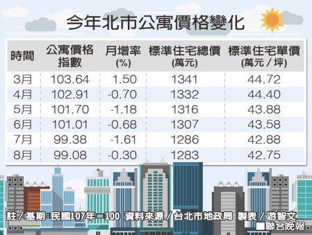 今年北市公寓價格變化資料來源/台北市地政局 製表/游智文