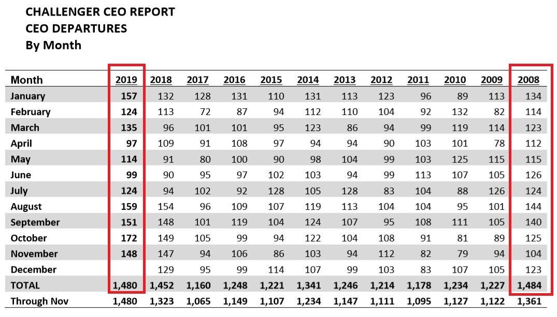 今年以來,美國企業CEO離職人數持續增加,直逼2008年紀錄。(圖:翻攝自CG&...