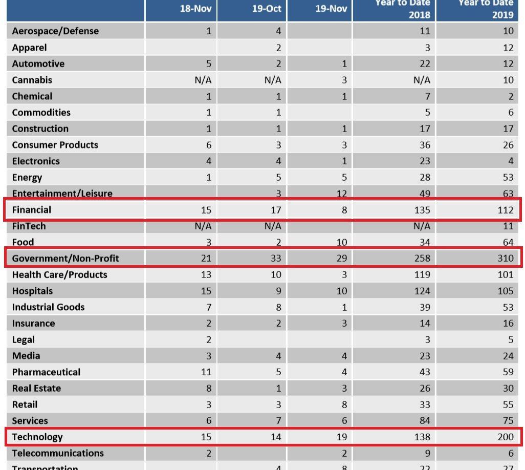 ▲今年以來,最多CEO離職的產業前3名,分別是「政府相關/非營利事業」、「科技產...