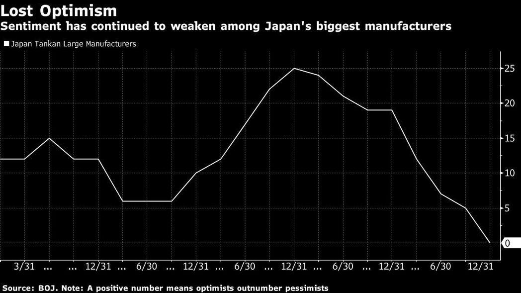 日本短觀大型製造業信心下滑,恐影響投資規畫。圖/擷自彭博