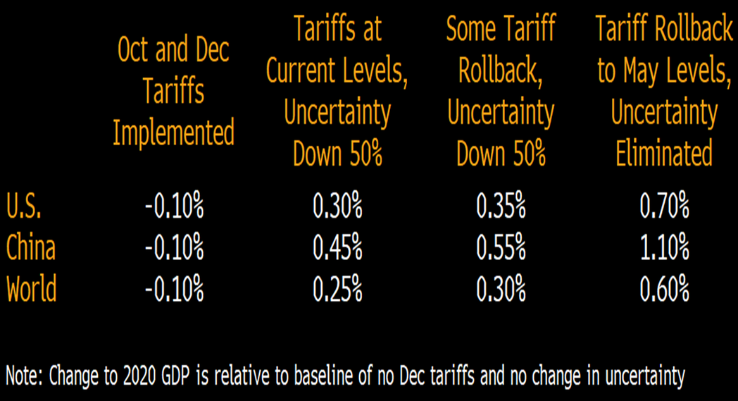 彭博經濟學者預測各種貿易戰情境對明年GDP影響。(彭博資訊)