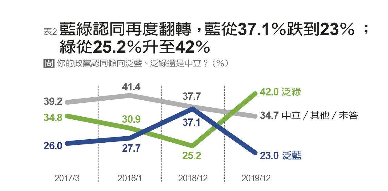遠見2020民心動向大調查表,顯現藍綠支持度的反轉。圖/遠見提供