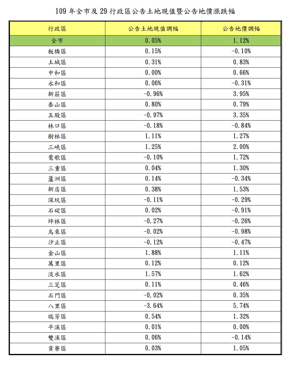 新北市公告土地現值及公告地價今(13)日出爐,全市8,923個地價區段,2020...