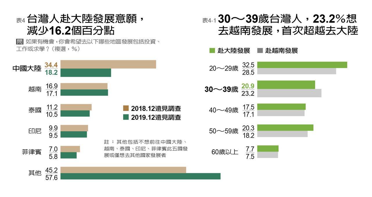 遠見調查,受反送中影響,台灣30至39歲願意去越南發展的比例,首次超越中國大陸。...