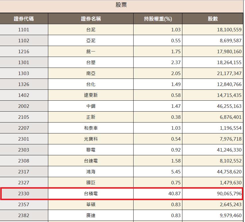 元大投信公告,0050投資台積電比重已破40%。元大投信官網