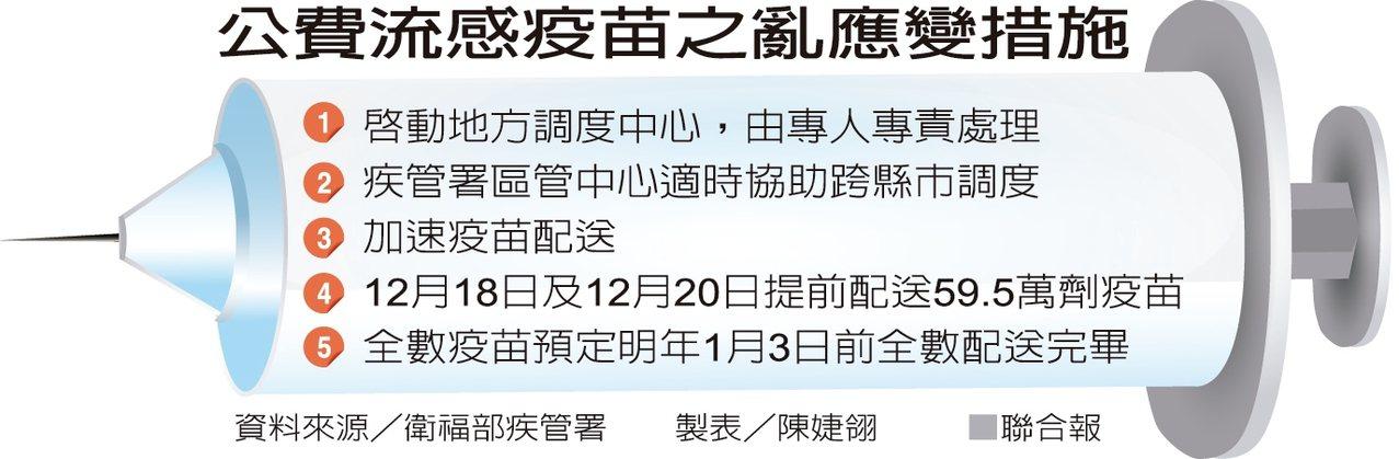公費流感疫苗之亂應變措施 製表/陳婕翎