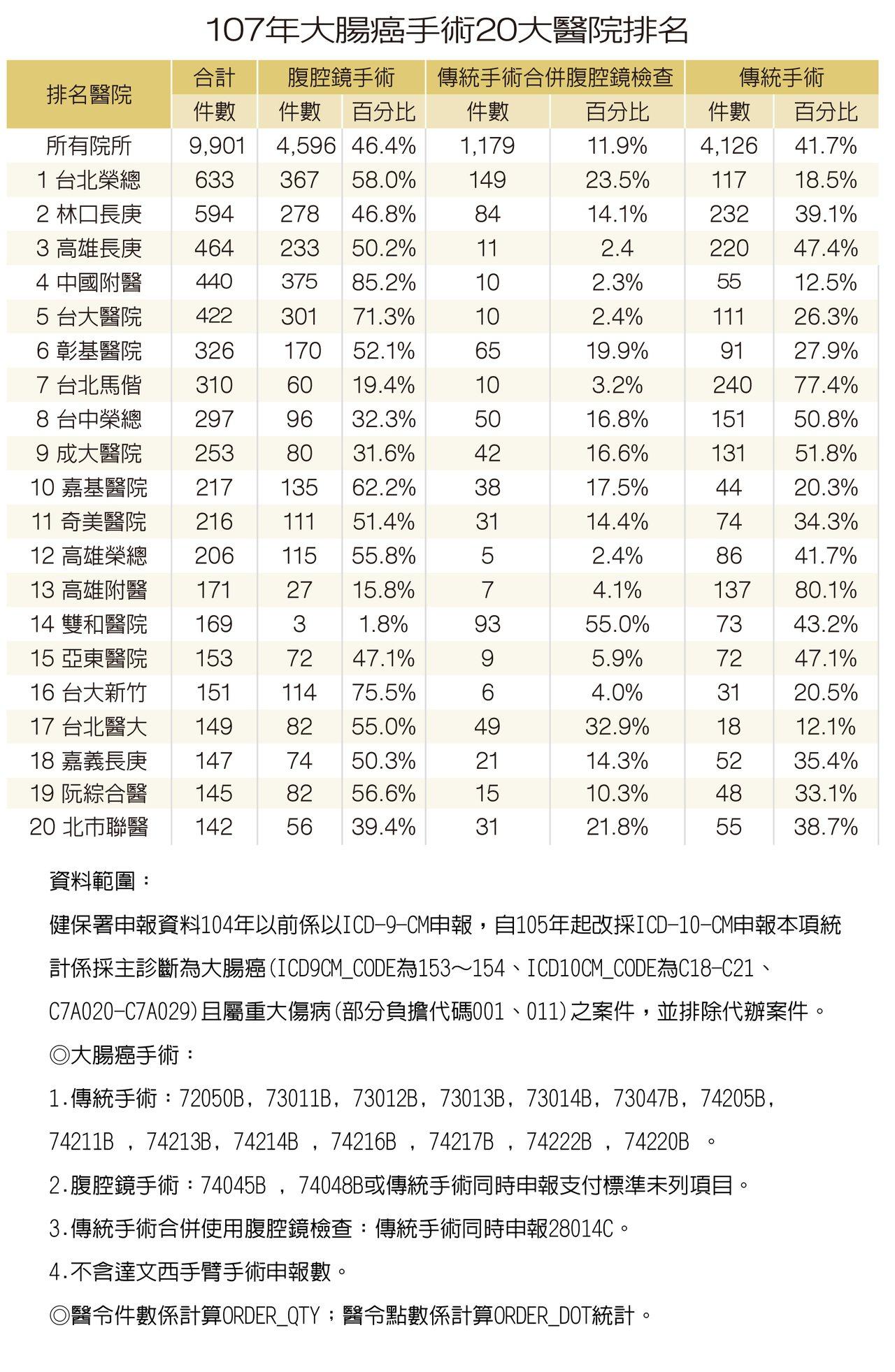 大腸癌手術20大醫院排名。圖/擷取自元氣周報