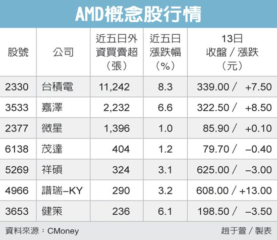 AMD概念股行情 圖/經濟日報提供