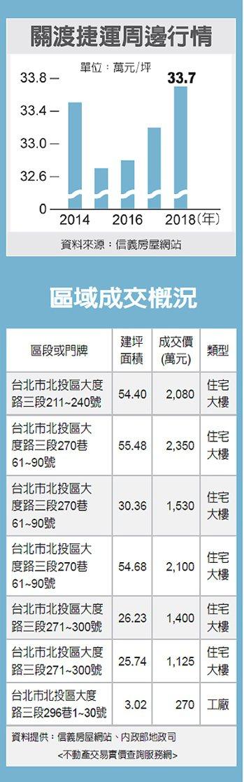 關渡捷運周邊行情、區域成交概況 圖/經濟日報提供