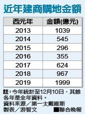 近年建商購地金額資料來源/第一太戴維斯 製表/游智文