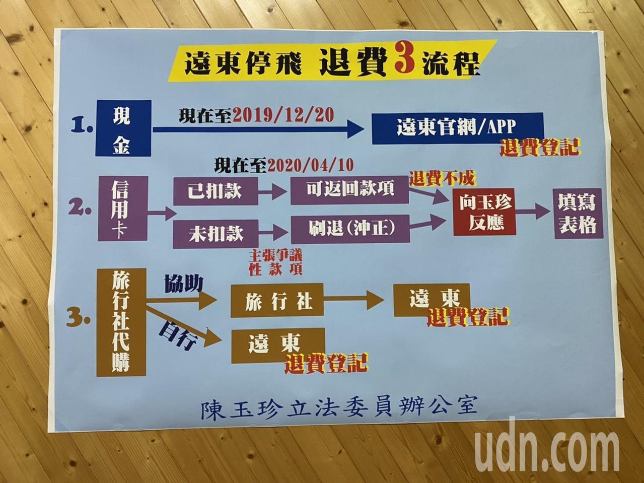 陳玉珍公布退費的「懶人包」,簡單說明退費機制、手續流程等,讓民眾能夠快速的明瞭。...