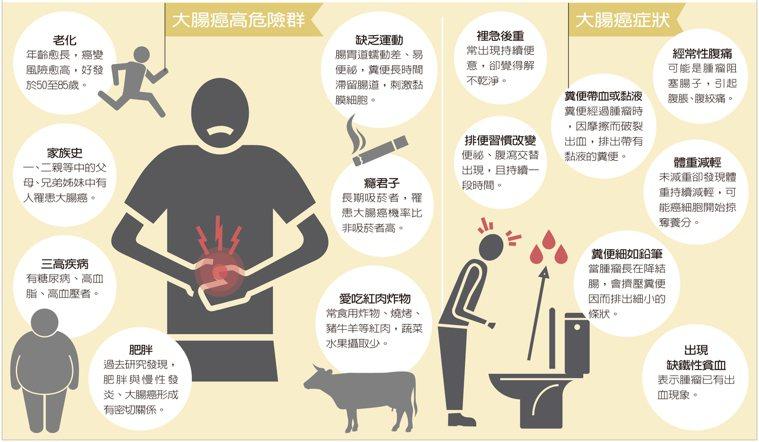 避免大腸癌,必須要維持良好的生活習慣。圖/擷取自元氣周報