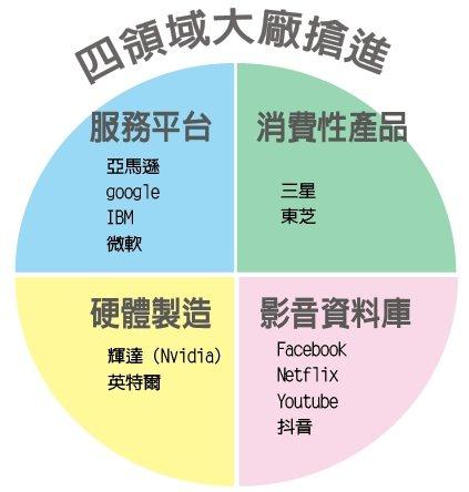 產業追蹤/電腦視覺四項應用 大廠搶先機