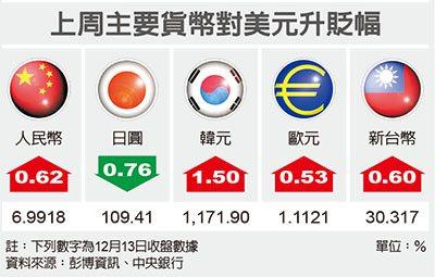 匯市最前線/台幣挑戰30大關