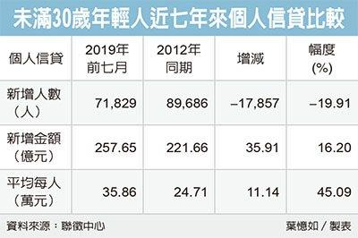 青年薪資停滯 借貸卻增加