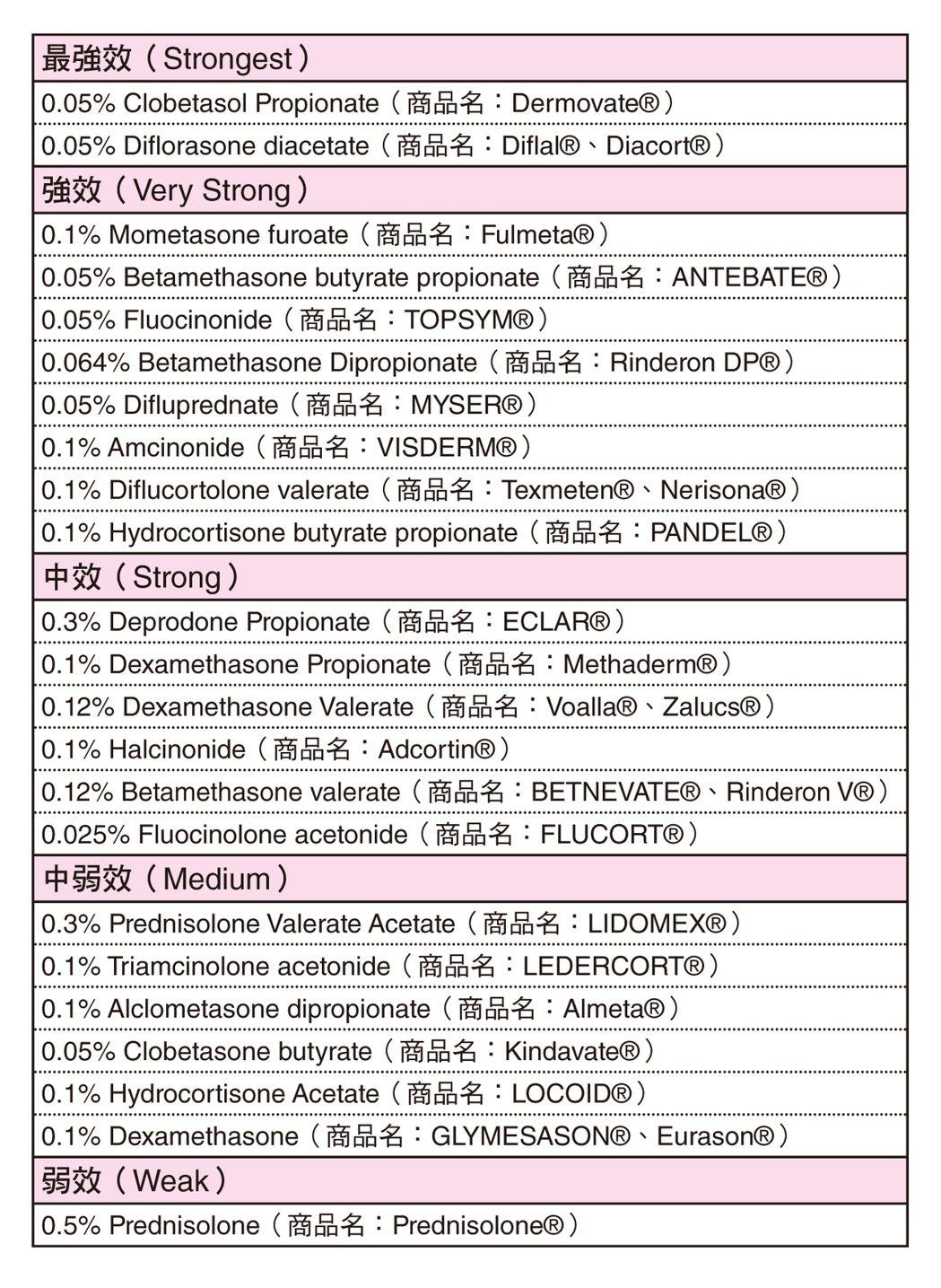 外用類固醇強度分級表(日本) 表/摘自《自己的皮膚自己救!》