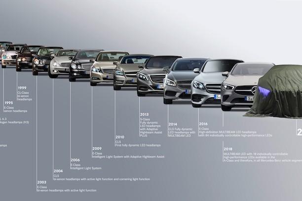 Mercedes-Benz的頭燈發展史 與車系演進一樣精彩!