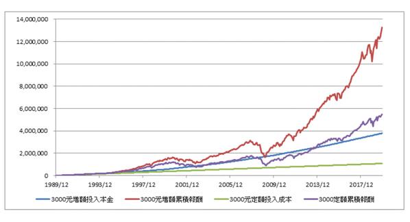 統計顯示,每五年加扣3,000元,投資報酬率領先的美股,近30年獲取的資產終值可...