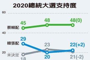 聯合報民調/重大政策 可能影響3成投票