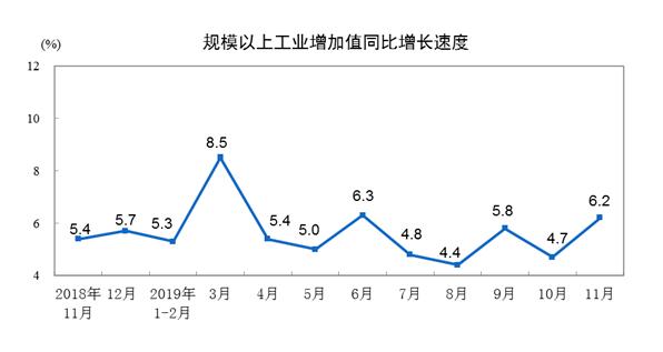 大陸11月規模以上工業增加值年增6.2%。照片/大陸國家統計局官網