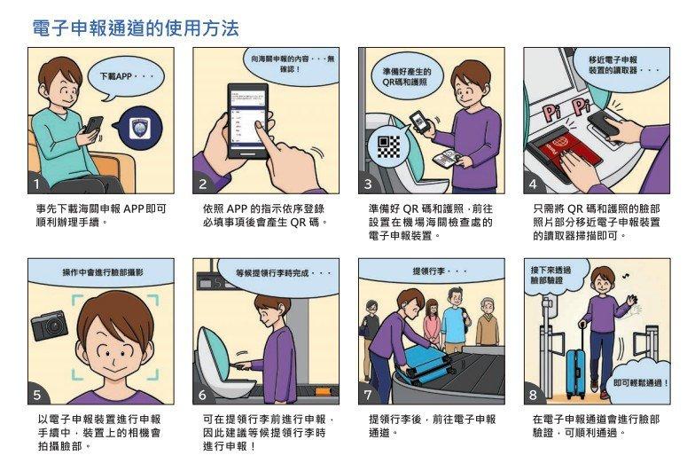日本海關電子申報的具體操作方式。圖/摘自日本財務省海關官方網站