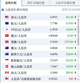 人民幣對美元中間價今(16)日為6.9915,較前一交易日升值241點,創下8月6日以來新高。照片/中國外匯交易中心官網