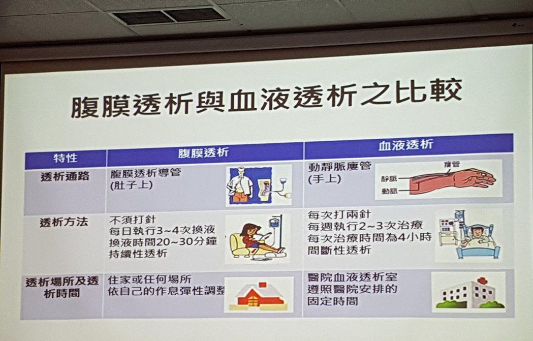 病患可依據需求,和醫師討論選擇腹膜透析或血液透析。記者楊雅棠/攝影