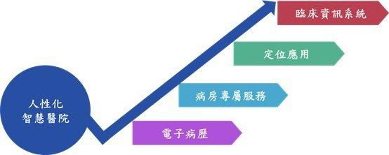 智慧醫院創新營運模式之建構的主要建置架構。 中山醫大校友會/提供