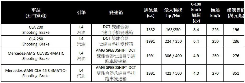 賓士CLA Shooting Brake台灣售價一覽。 圖/台灣賓士提供