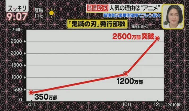 動畫化後,漫畫的銷量激增。 圖:「スッキリ」節目截圖