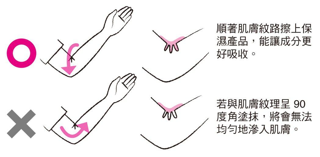 保濕產品的正確塗法 圖/摘自《自己的皮膚自己救!》