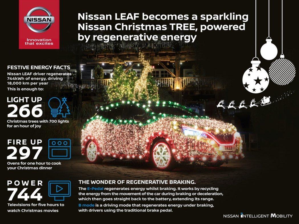 Nissan Leaf一年回收的能源可以提共這麼大量的供電使用。 圖/Nissa...