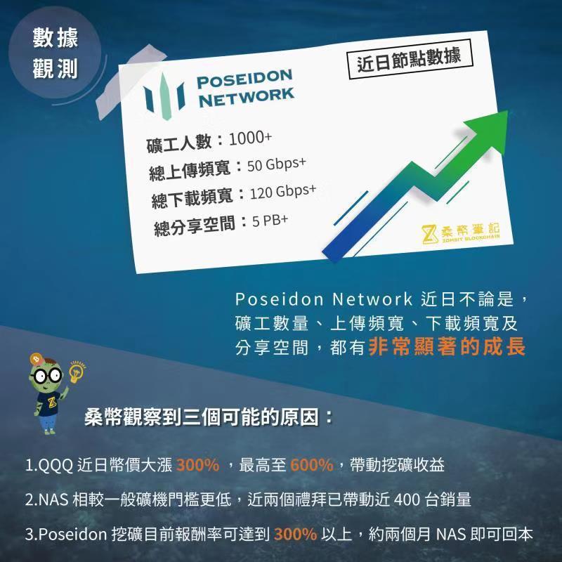 「QQQ代幣經濟」透過智能合約的商業分潤收益清算,近期幣價大漲300! Pose...