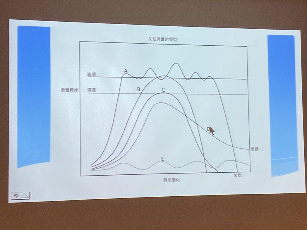 楊翠蟬並將女性性行為過程,以興奮類型與程度曲線A到E來比喻。記者簡浩正/攝影