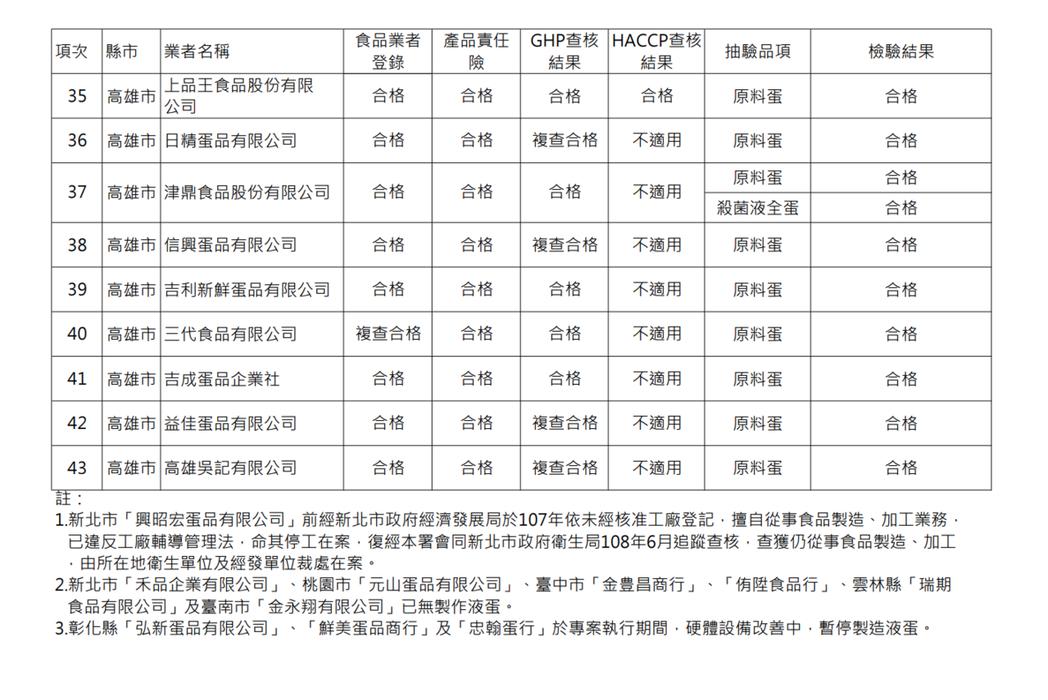 液蛋製造業稽查專案結果彙整表。圖/食藥署提供