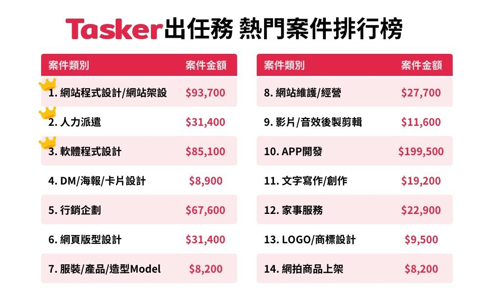 Tasker出任務熱門案件排行榜。 Tasker出任務/提供