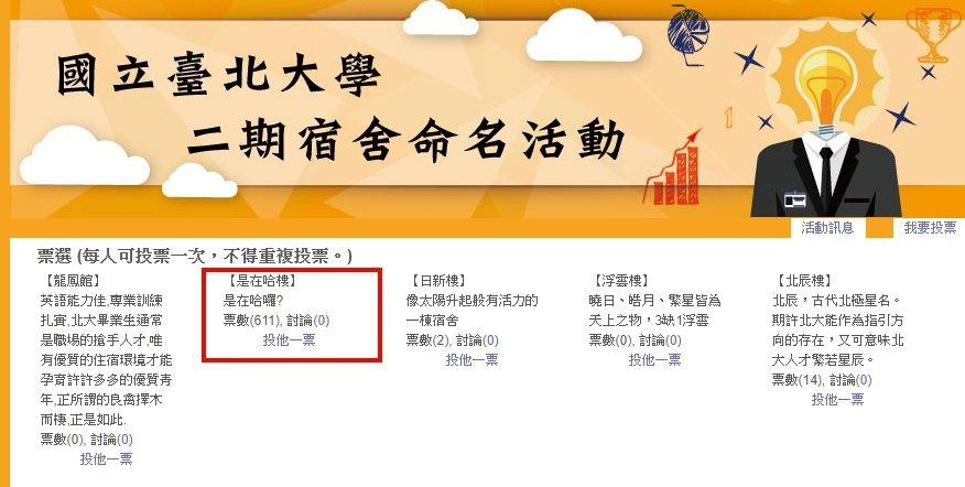 國立臺北大學舉辦宿舍命名活動,目前由「是在哈樓」高票位居第一/圖片截自台北大學官...