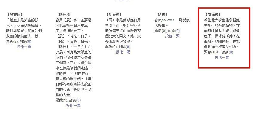 「瘋狗棟」發揮命名精神以104票緊追在「是在哈樓」與「辰曦樓」之後/圖片截自台北...