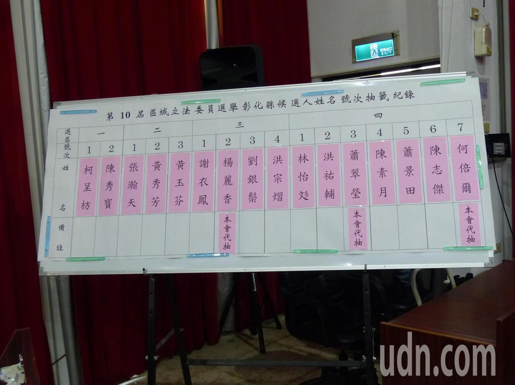 彰化縣第十屆立法委員選舉,今天上午在選委會分別抽出16名候選人競選號次。記者劉明...