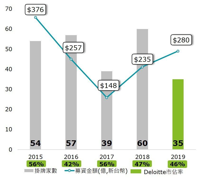 2015年~2019年臺灣資本市場總覽。業者/提供