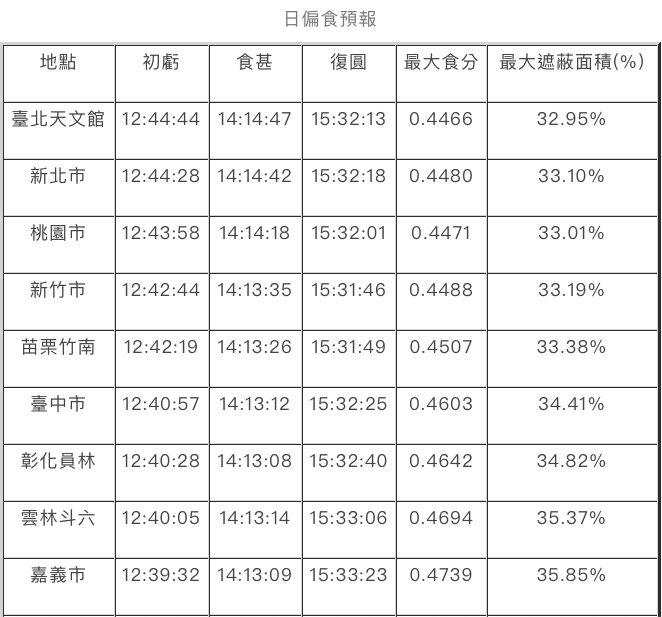 全台各地日偏食預報。圖/台北市立天文館提供