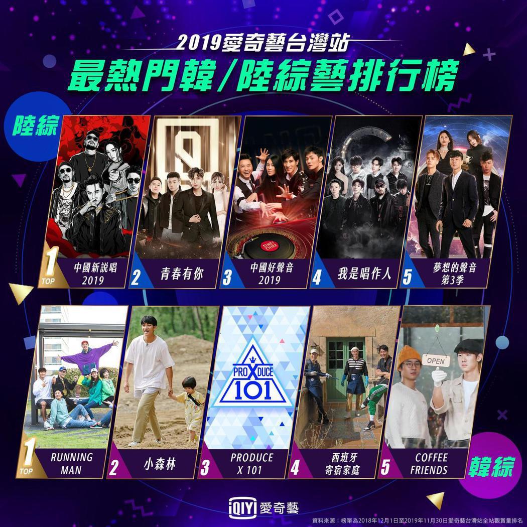 愛奇藝台灣站 2019 最熱門陸綜&韓綜 TOP5排行榜。圖/愛奇藝提供