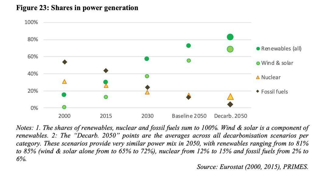 歐盟「人人可享有個潔淨地球」(A Clean Planet for All )衝擊評估報吿中各情境下的電力結構占比。